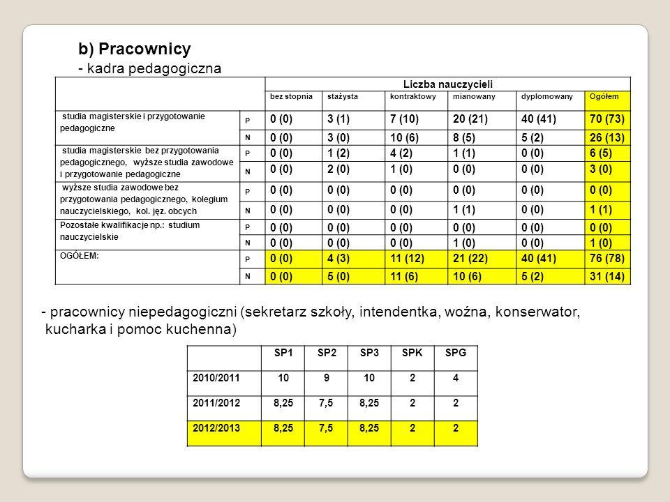 b) Pracownicy - kadra pedagogiczna - pracownicy niepedagogiczni (sekretarz szkoły, intendentka, woźna, konserwator, kucharka i pomoc kuchenna) SP1SP2SP3SPKSPG 2010/2011109 24 2011/20128,257,58,2522 2012/20138,257,58,2522 Liczba nauczycieli bez stopniastażystakontraktowymianowanydyplomowanyOgółem studia magisterskie i przygotowanie pedagogiczne P 0 (0)3 (1)7 (10)20 (21)40 (41)70 (73) N 0 (0)3 (0)10 (6)8 (5)5 (2)26 (13) studia magisterskie bez przygotowania pedagogicznego, wyższe studia zawodowe i przygotowanie pedagogiczne P 0 (0)1 (2)4 (2)1 (1)0 (0)6 (5) N 0 (0)2 (0)1 (0)0 (0) 3 (0) wyższe studia zawodowe bez przygotowania pedagogicznego, kolegium nauczycielskiego, kol.