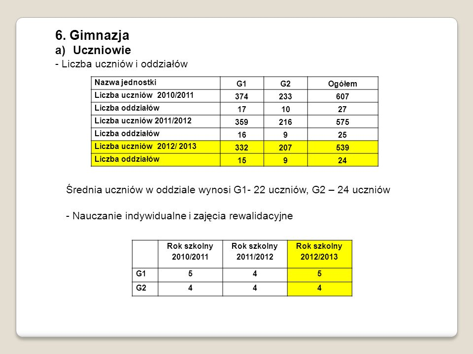 6. Gimnazja a)Uczniowie - Liczba uczniów i oddziałów Nazwa jednostki G1G2Ogółem Liczba uczniów 2010/2011 374233607 Liczba oddziałów 171027 Liczba uczn