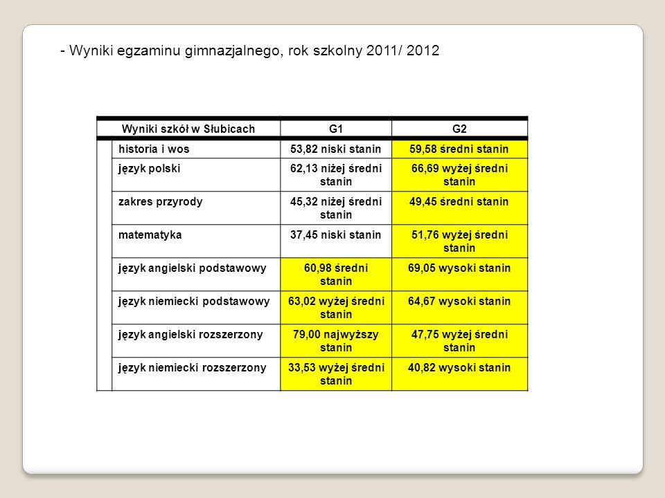 - Wyniki egzaminu gimnazjalnego, rok szkolny 2011/ 2012 Wyniki szkół w SłubicachG1G2 historia i wos53,82 niski stanin59,58 średni stanin język polski62,13 niżej średni stanin 66,69 wyżej średni stanin zakres przyrody45,32 niżej średni stanin 49,45 średni stanin matematyka37,45 niski stanin51,76 wyżej średni stanin język angielski podstawowy60,98 średni stanin 69,05 wysoki stanin język niemiecki podstawowy63,02 wyżej średni stanin 64,67 wysoki stanin język angielski rozszerzony79,00 najwyższy stanin 47,75 wyżej średni stanin język niemiecki rozszerzony33,53 wyżej średni stanin 40,82 wysoki stanin