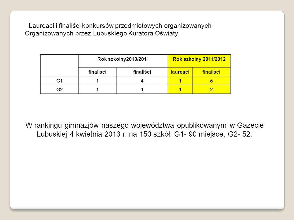- Laureaci i finaliści konkursów przedmiotowych organizowanych Organizowanych przez Lubuskiego Kuratora Oświaty Rok szkolny2010/2011Rok szkolny 2011/2