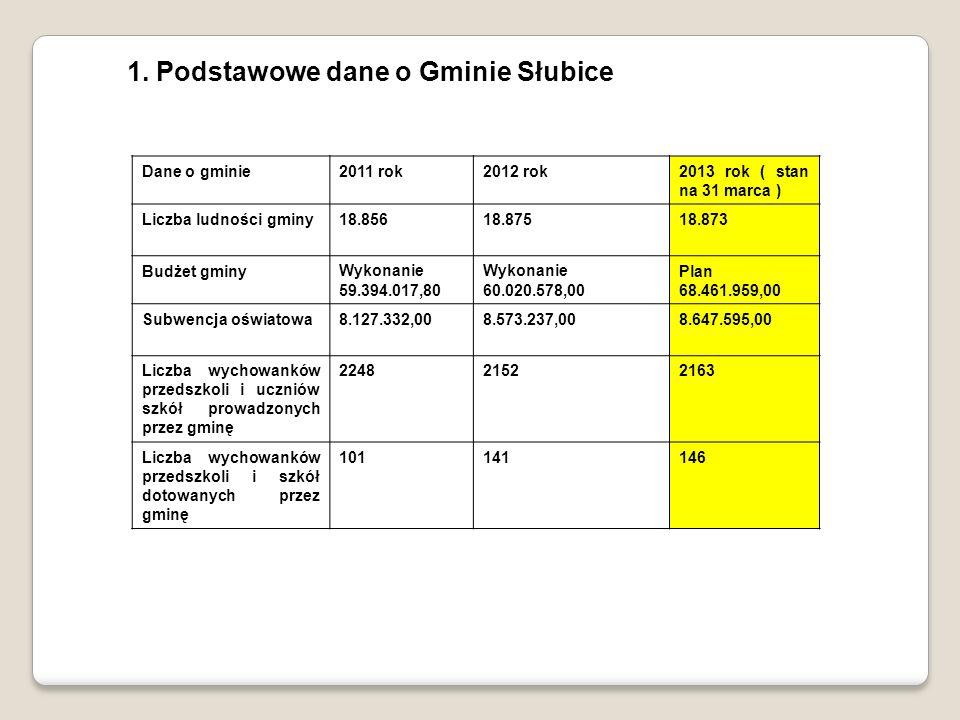 1. Podstawowe dane o Gminie Słubice Dane o gminie2011 rok2012 rok2013 rok ( stan na 31 marca ) Liczba ludności gminy18.85618.87518.873 Budżet gminyWyk