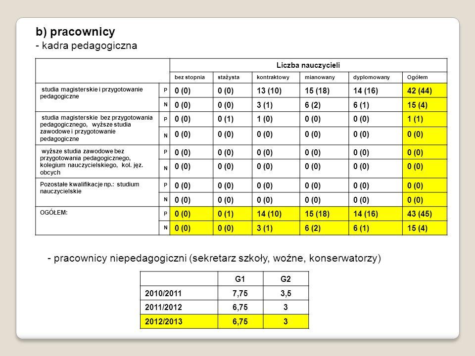 b) pracownicy - kadra pedagogiczna Liczba nauczycieli bez stopniastażystakontraktowymianowanydyplomowanyOgółem studia magisterskie i przygotowanie pedagogiczne P 0 (0) 13 (10)15 (18)14 (16)42 (44) N 0 (0) 3 (1)6 (2)6 (1)15 (4) studia magisterskie bez przygotowania pedagogicznego, wyższe studia zawodowe i przygotowanie pedagogiczne P 0 (0)0 (1)1 (0)0 (0) 1 (1) N 0 (0) wyższe studia zawodowe bez przygotowania pedagogicznego, kolegium nauczycielskiego, kol.