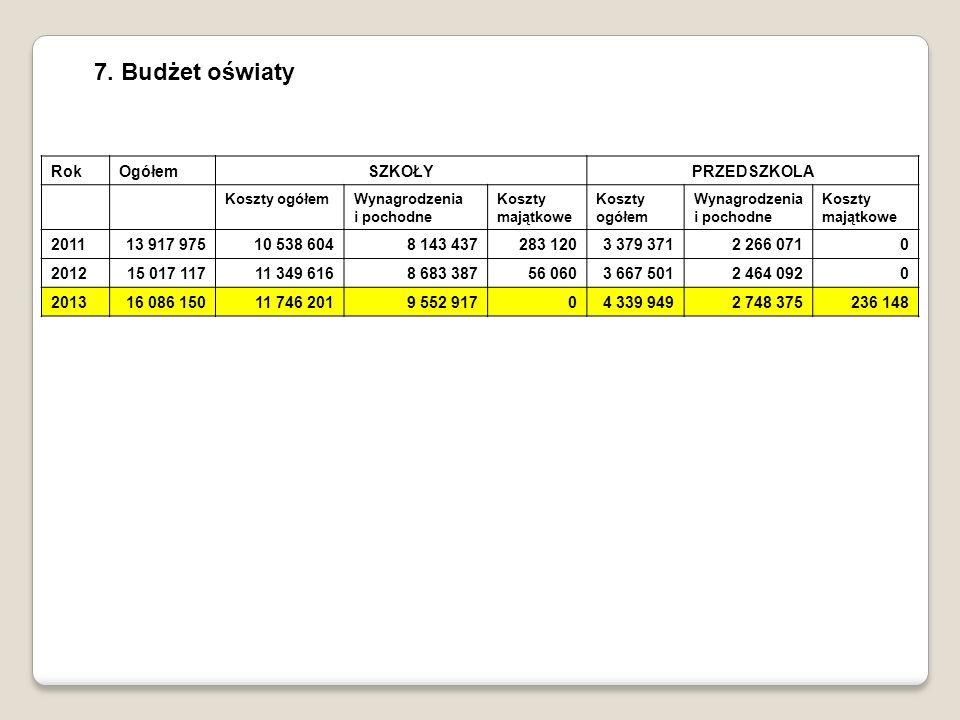 7. Budżet oświaty RokOgółemSZKOŁYPRZEDSZKOLA Koszty ogółem Wynagrodzenia i pochodne Koszty majątkowe Koszty ogółem Wynagrodzenia i pochodne Koszty maj