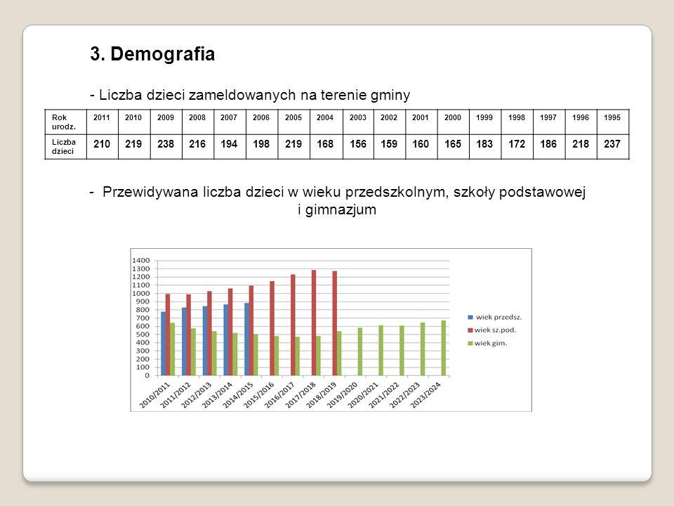 3. Demografia - Liczba dzieci zameldowanych na terenie gminy Rok urodz. 20112010200920082007200620052004200320022001200019991998199719961995 Liczba dz