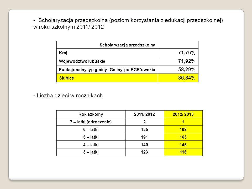 - Scholaryzacja przedszkolna (poziom korzystania z edukacji przedszkolnej) w roku szkolnym 2011/ 2012 Scholaryzacja przedszkolna Kraj 71,76% Województwo lubuskie 71,92% Funkcjonalny typ gminy: Gminy po-PGR owskie 58,29% Słubice 86,84% - Liczba dzieci w rocznikach Rok szkolny 2011/ 2012 2012/ 2013 7 – latki (odroczenie) 2 1 6 – latki135168 5 – latki191163 4 – latki140145 3 – latki123116