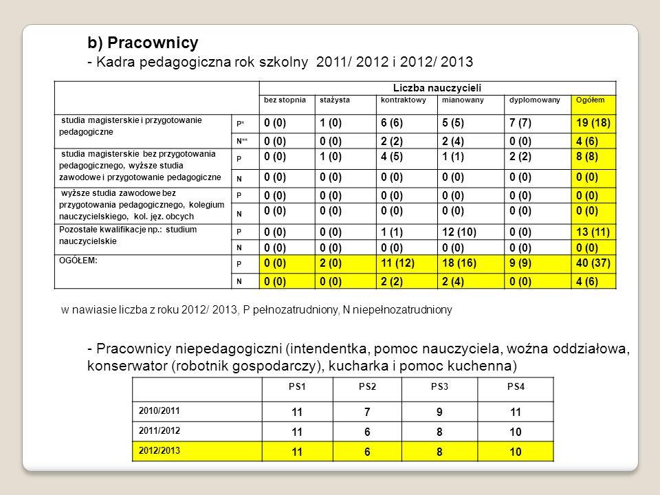 b) Pracownicy - Kadra pedagogiczna rok szkolny 2011/ 2012 i 2012/ 2013 - Pracownicy niepedagogiczni (intendentka, pomoc nauczyciela, woźna oddziałowa,