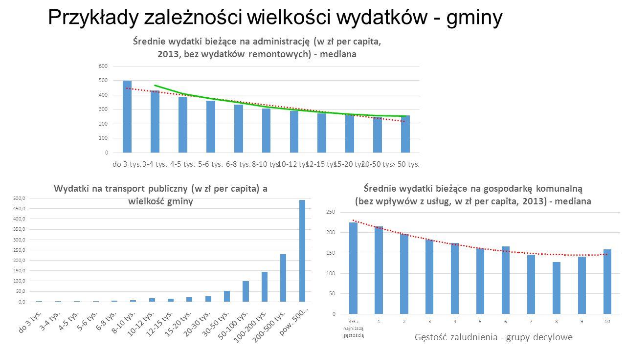 Przykłady zależności wielkości wydatków - gminy