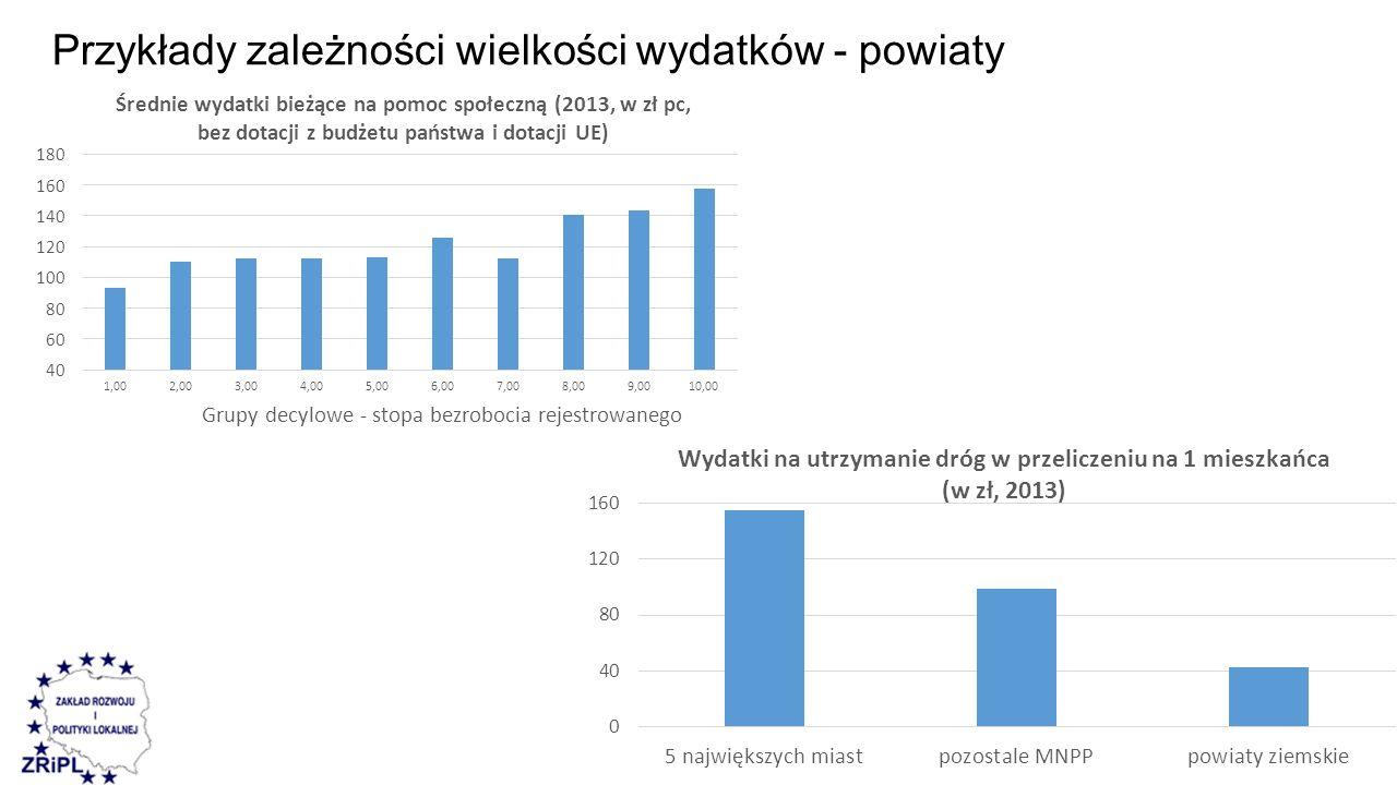 Przykłady zależności wielkości wydatków - powiaty