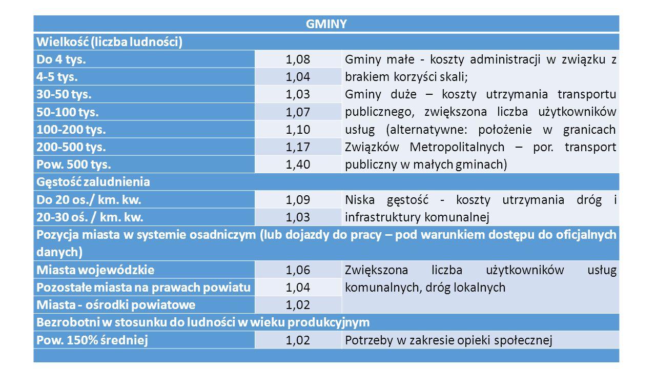 GMINY Wielkość (liczba ludności) Do 4 tys.1,08 Gminy małe - koszty administracji w związku z brakiem korzyści skali; Gminy duże – koszty utrzymania transportu publicznego, zwiększona liczba użytkowników usług (alternatywne: położenie w granicach Związków Metropolitalnych – por.