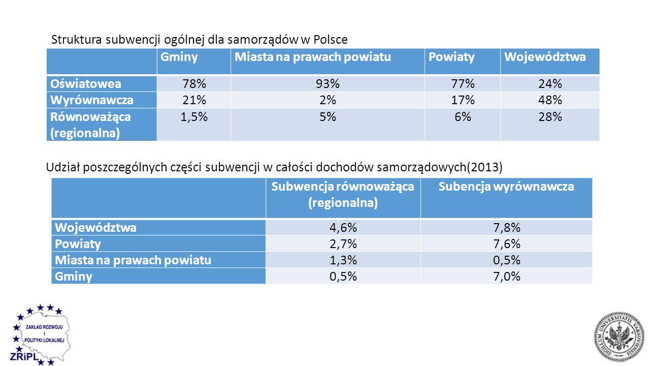 GminyMiasta na prawach powiatuPowiatyWojewództwa Oświatowea78%93%77%24% Wyrównawcza21%2%17%48% Równoważąca (regionalna) 1,5%5%6%28% Subwencja równoważąca (regionalna) Subencja wyrównawcza Województwa4,6%7,8% Powiaty2,7%7,6% Miasta na prawach powiatu1,3%0,5% Gminy0,5%7,0% Udział poszczególnych części subwencji w całości dochodów samorządowych(2013) Struktura subwencji ogólnej dla samorządów w Polsce