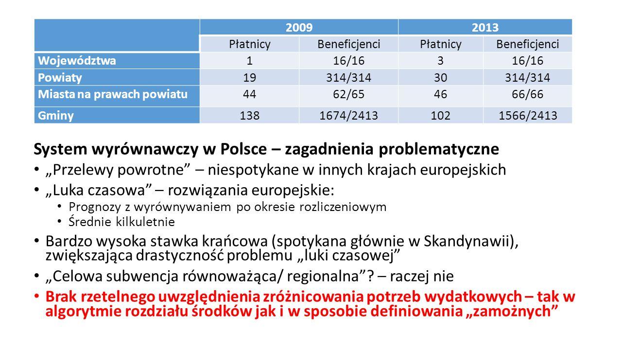 """20092013 PłatnicyBeneficjenciPłatnicyBeneficjenci Województwa116/163 Powiaty19314/31430314/314 Miasta na prawach powiatu4462/654666/66 Gminy1381674/24131021566/2413 """"Przelewy powrotne – niespotykane w innych krajach europejskich """"Luka czasowa – rozwiązania europejskie: Prognozy z wyrównywaniem po okresie rozliczeniowym Średnie kilkuletnie Bardzo wysoka stawka krańcowa (spotykana głównie w Skandynawii), zwiększająca drastyczność problemu """"luki czasowej """"Celowa subwencja równoważąca/ regionalna ."""
