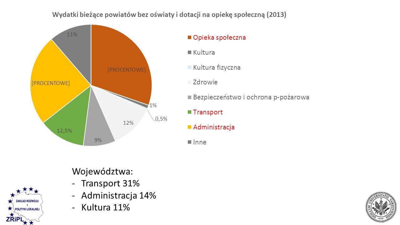 Województwa: -Transport 31% -Administracja 14% -Kultura 11%