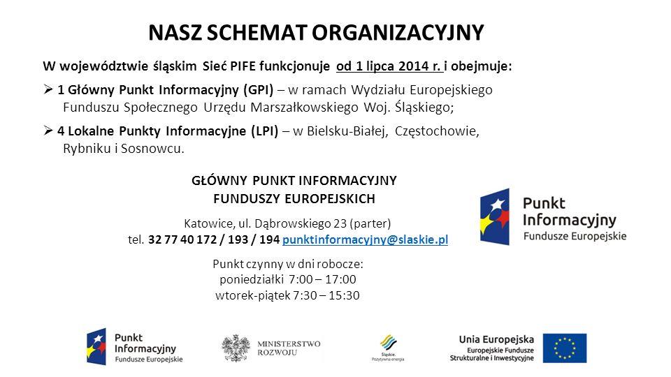 W województwie śląskim Sieć PIFE funkcjonuje od 1 lipca 2014 r.