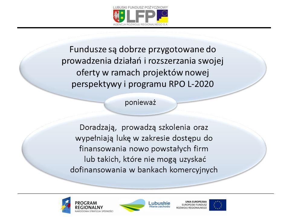 Fundusze są dobrze przygotowane do prowadzenia działań i rozszerzania swojej oferty w ramach projektów nowej perspektywy i programu RPO L-2020 Doradzają, prowadzą szkolenia oraz wypełniają lukę w zakresie dostępu do finansowania nowo powstałych firm lub takich, które nie mogą uzyskać dofinansowania w bankach komercyjnych ponieważ