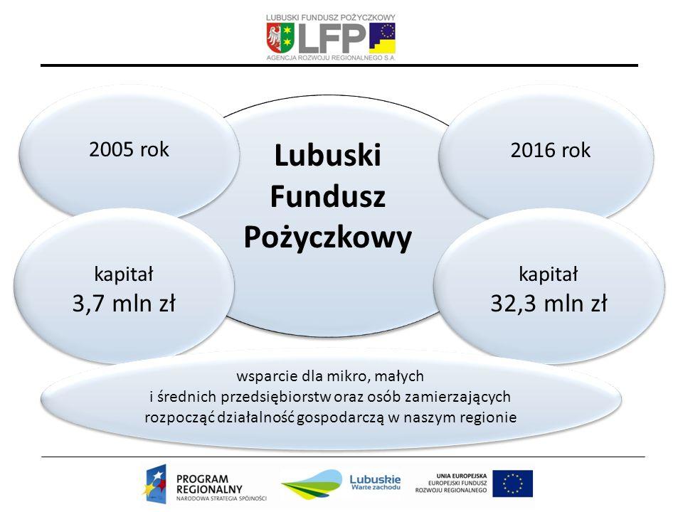 Lubuski Fundusz Pożyczkowy Lubuski Fundusz Pożyczkowy 2016 rok 2005 rok kapitał 32,3 mln zł kapitał 32,3 mln zł kapitał 3,7 mln zł kapitał 3,7 mln zł wsparcie dla mikro, małych i średnich przedsiębiorstw oraz osób zamierzających rozpocząć działalność gospodarczą w naszym regionie wsparcie dla mikro, małych i średnich przedsiębiorstw oraz osób zamierzających rozpocząć działalność gospodarczą w naszym regionie