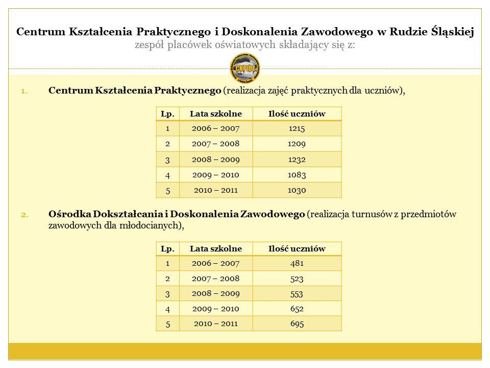 CKPiDZ w ramach państwowych komisji egzaminacyjnych do przeprowadzania egzaminów kwalifikacyjnych na tytuł zawodowy i tytuł zawodowy mistrza powołanych przez Śląskiego Kuratora Oświaty (na podstawie rozporządzenia MEiN z dnia 3 lutego 2006 r.