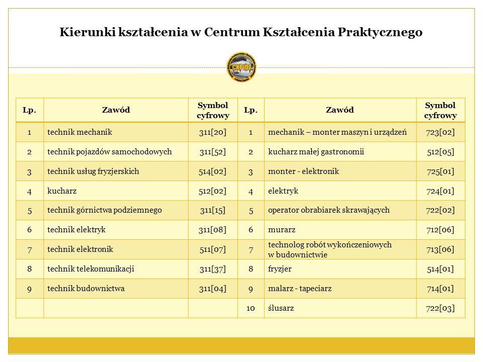 Centrum Kształcenia Praktycznego i Doskonalenia Zawodowego w Rudzie Śląskiej posiada Akredytację Śląskiego Kuratora Oświaty na kształcenie osób dorosłych w formach pozaszkolnych przyznaną w dniu 17 marca 2005 roku.