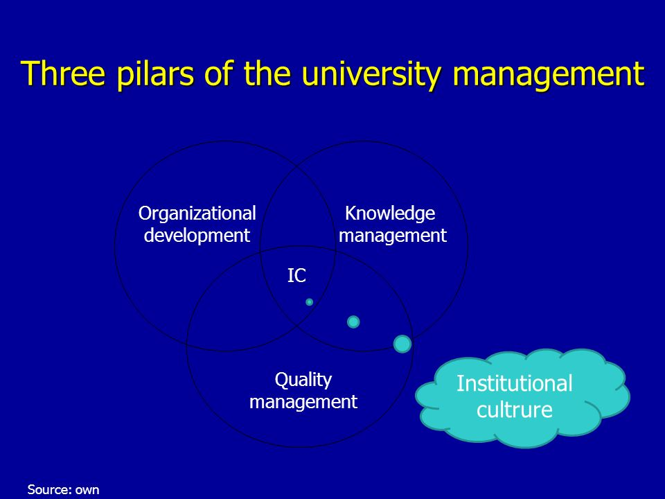 Three pilars of the university management Organizational development Knowledge management Quality management IC Institutional cultrure Source: own