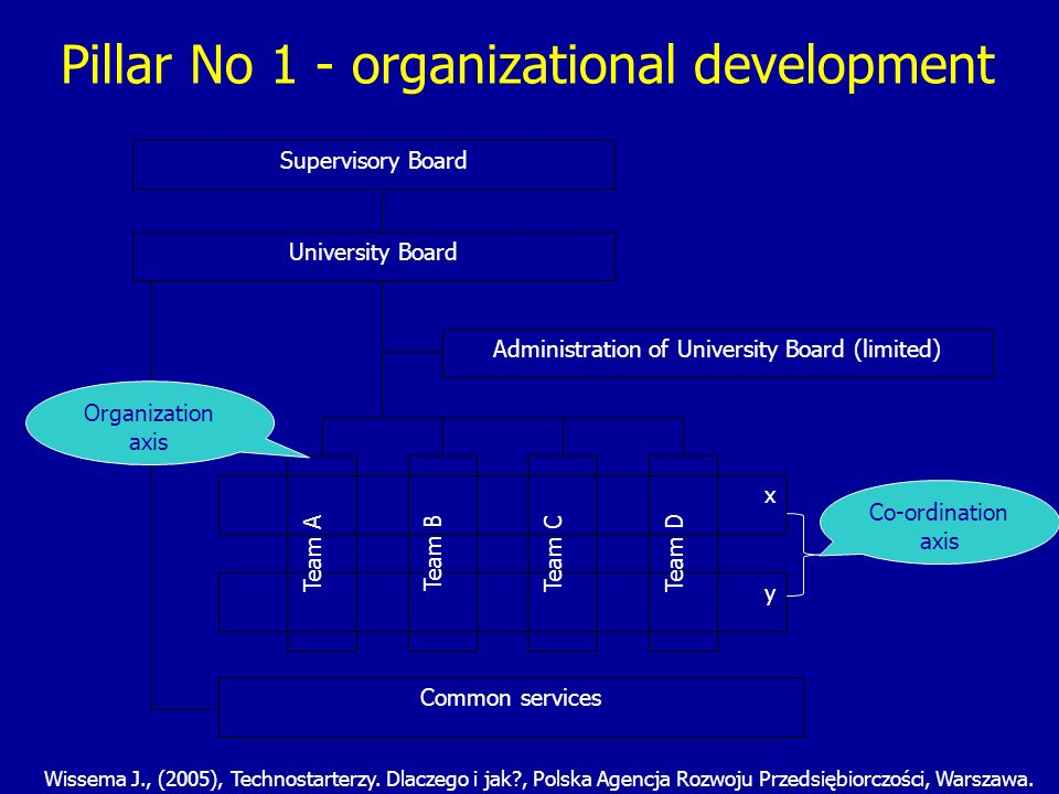 Traditional university Contemporary university Socially responsible university Environmentstable, reliable, predictable, more and more unpredictable, appreciation role of the university unpredictable, dominant role as a public organization, growing expectation from the university Strategic subsystem lack or rigid of strategy, without environment participation – university as the close system.