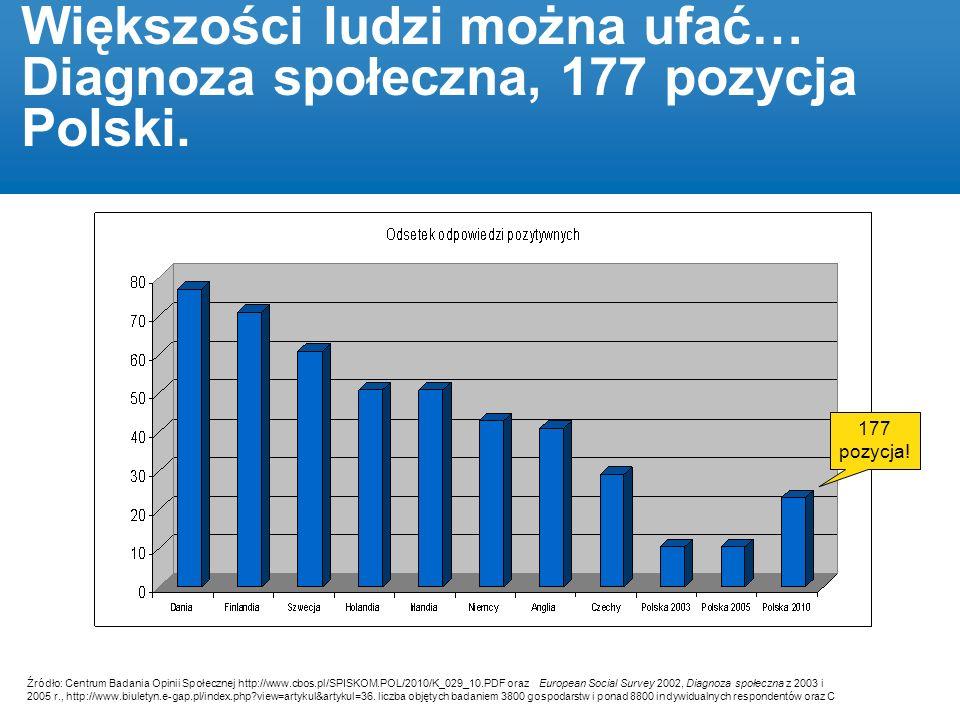 Większości ludzi można ufać… Diagnoza społeczna, 177 pozycja Polski.