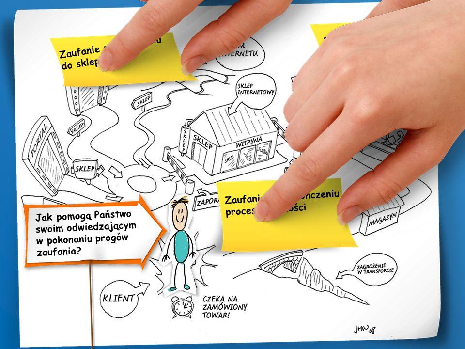 Zaufanie przy wejściu do sklepu Zaufanie do procesu płatności Zaufanie po zakończeniu procesu płatności Jak pomogą Państwo swoim odwiedzającym w pokonaniu progów zaufania