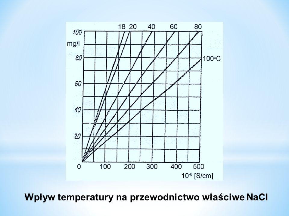 Wpływ temperatury na przewodnictwo właściwe NaCl