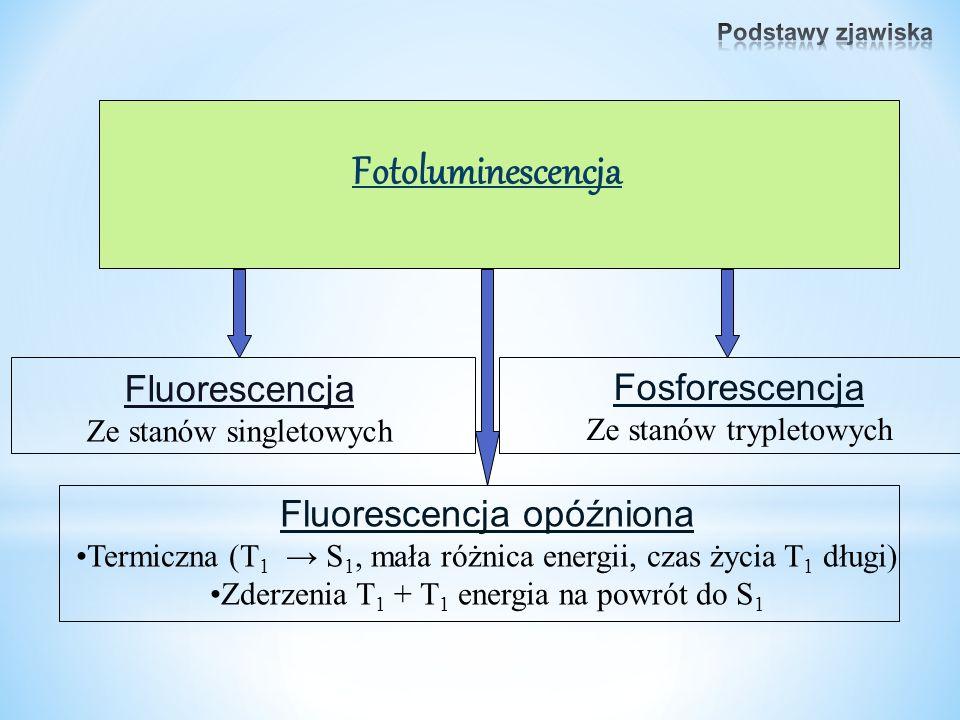 Fotoluminescencja Fluorescencja opóźniona Termiczna (T 1 → S 1, mała różnica energii, czas życia T 1 długi) Zderzenia T 1 + T 1 energia na powrót do S 1 Fluorescencja Ze stanów singletowych Fosforescencja Ze stanów trypletowych