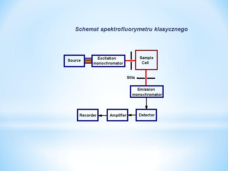 Schemat spektrofluorymetru klasycznego