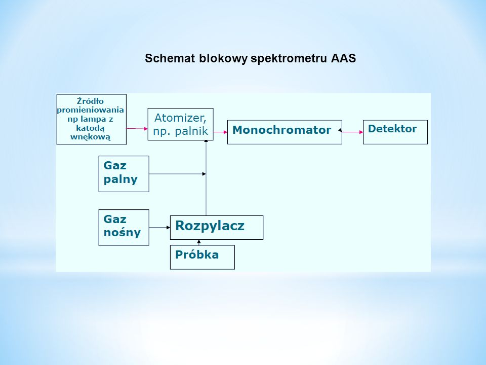 Schemat blokowy spektrometru AAS