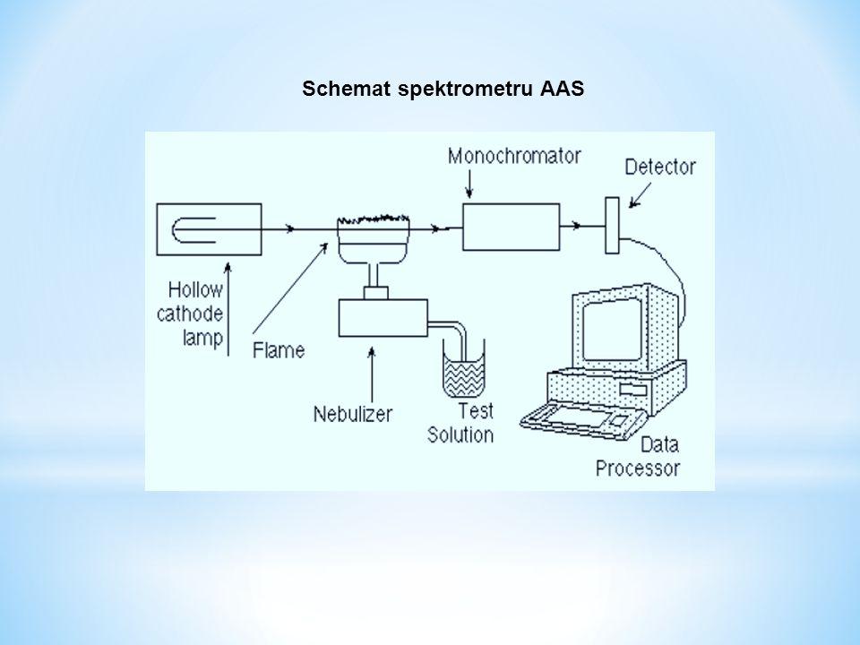 Schemat spektrometru AAS