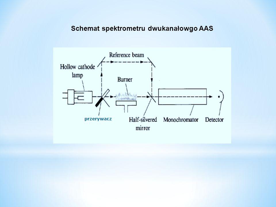 Schemat spektrometru dwukanałowgo AAS