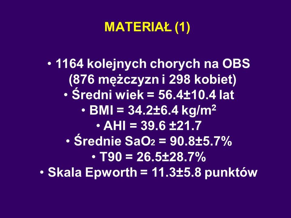 MATERIAŁ (1) 1164 kolejnych chorych na OBS (876 mężczyzn i 298 kobiet) Średni wiek = 56.4±10.4 lat BMI = 34.2±6.4 kg/m 2 AHI = 39.6 ±21.7 Średnie SaO 2 = 90.8±5.7% T90 = 26.5±28.7% Skala Epworth = 11.3±5.8 punktów