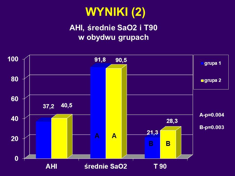 WYNIKI (2) AHI, średnie SaO2 i T90 w obydwu grupach