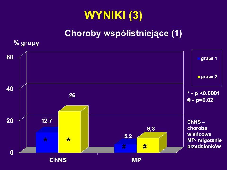 WYNIKI (3) Choroby współistniejące (1) % grupy ChNS – choroba wieńcowa MP- migotanie przedsionków * * * - p <0.0001 # - p=0.02 # #