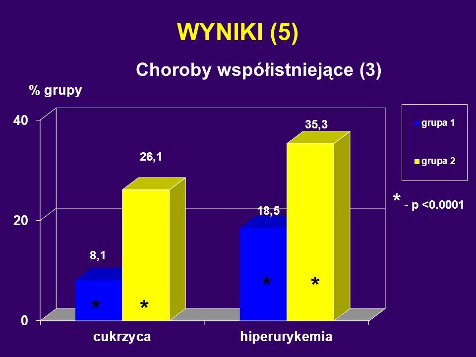 WYNIKI (5) Choroby współistniejące (3) % grupy * * * - p <0.0001 * *