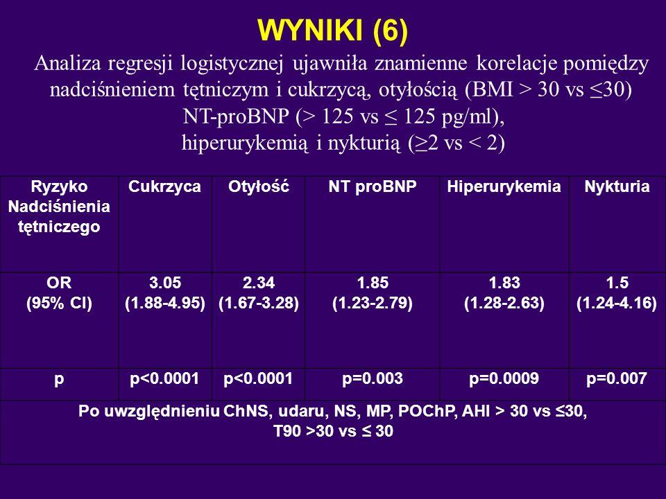 WYNIKI (6) Ryzyko Nadciśnienia tętniczego CukrzycaOtyłośćNT proBNPHiperurykemiaNykturia OR (95% CI) 3.05 (1.88-4.95) 2.34 (1.67-3.28) 1.85 (1.23-2.79) 1.83 (1.28-2.63) 1.5 (1.24-4.16) pp<0.0001 p=0.003p=0.0009p=0.007 Po uwzględnieniu ChNS, udaru, NS, MP, POChP, AHI > 30 vs ≤30, T90 >30 vs ≤ 30 Analiza regresji logistycznej ujawniła znamienne korelacje pomiędzy nadciśnieniem tętniczym i cukrzycą, otyłością (BMI > 30 vs ≤30) NT-proBNP (> 125 vs ≤ 125 pg/ml), hiperurykemią i nykturią (≥2 vs < 2)