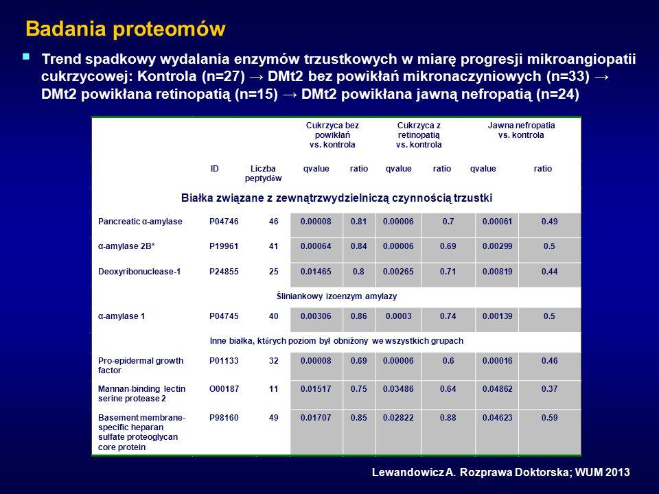 Badania proteomów  Trend spadkowy wydalania enzymów trzustkowych w miarę progresji mikroangiopatii cukrzycowej: Kontrola (n=27) → DMt2 bez powikłań mikronaczyniowych (n=33) → DMt2 powikłana retinopatią (n=15) → DMt2 powikłana jawną nefropatią (n=24) Cukrzyca bez powikłań vs.