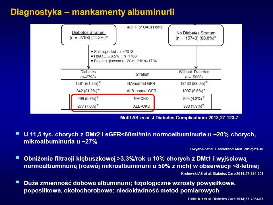 Diagnostyka – mankamenty albuminurii Mottl AK et al. J Diabetes Complications 2013;27:123-7  U 11,5 tys. chorych z DMt2 i eGFR<60ml/min normoalbuminu