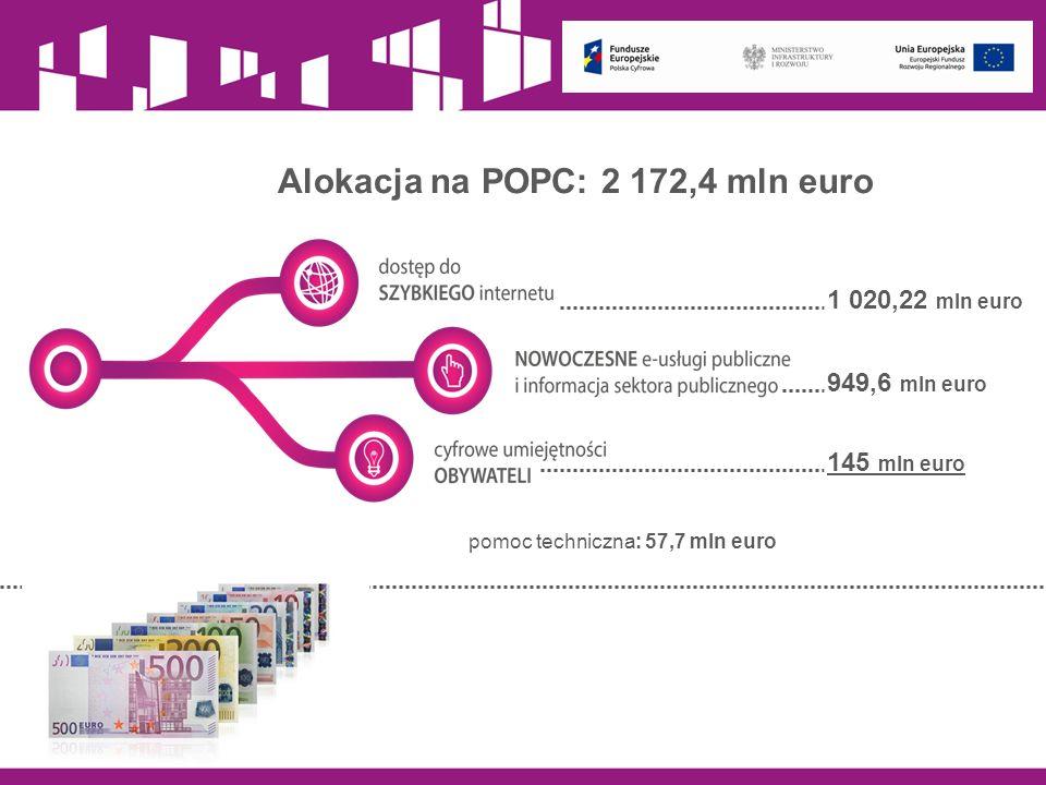 1 020,22 mln euro 949,6 mln euro 145 mln euro Alokacja na POPC: 2 172,4 mln euro pomoc techniczna: 57,7 mln euro