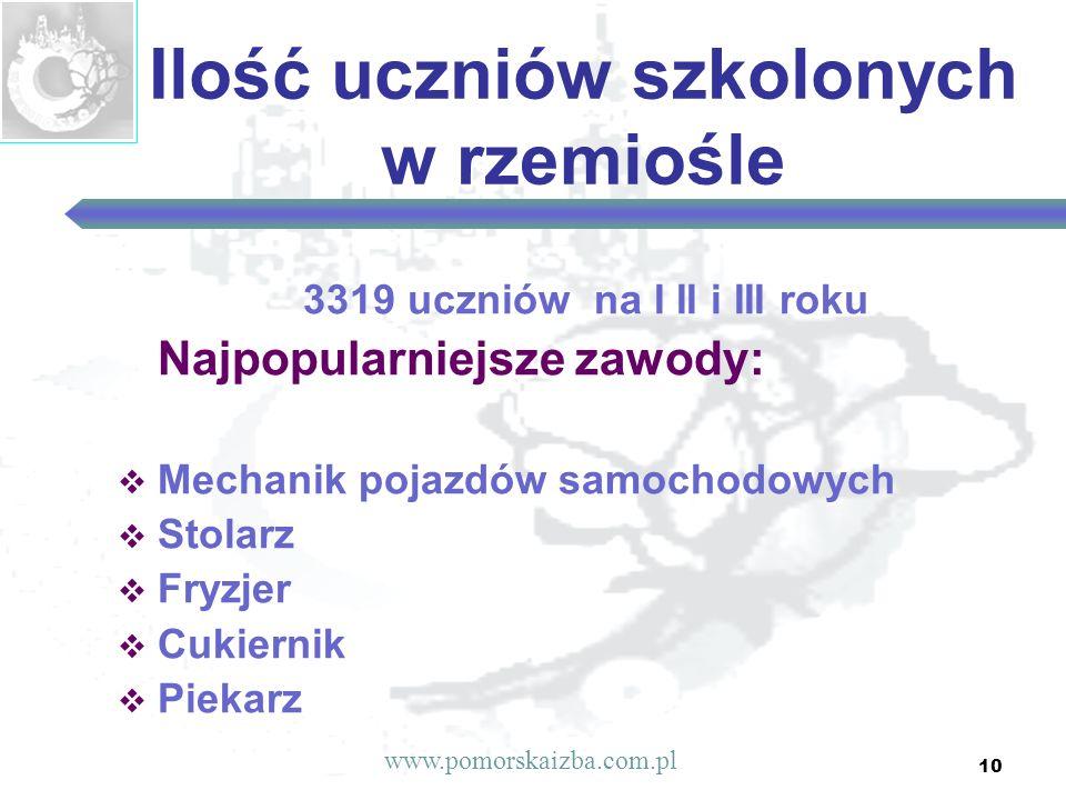 10 Ilość uczniów szkolonych w rzemiośle 3319 uczniów na I II i III roku Najpopularniejsze zawody:  Mechanik pojazdów samochodowych  Stolarz  Fryzjer  Cukiernik  Piekarz www.pomorskaizba.com.pl