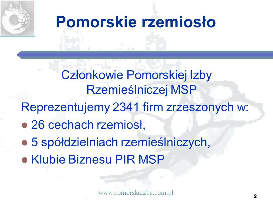 2 Pomorskie rzemiosło Członkowie Pomorskiej Izby Rzemieślniczej MSP Reprezentujemy 2341 firm zrzeszonych w: 26 cechach rzemiosł, 5 spółdzielniach rzem