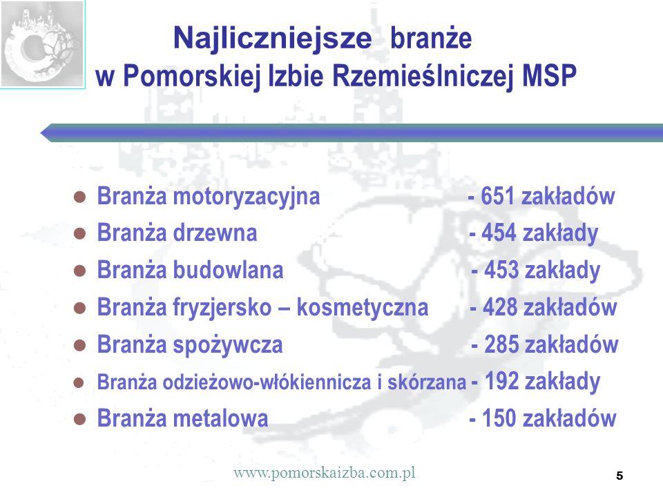 5 Najliczniejsze branże w Pomorskiej Izbie Rzemieślniczej MSP Branża motoryzacyjna - 651 zakładów Branża drzewna - 454 zakłady Branża budowlana - 453