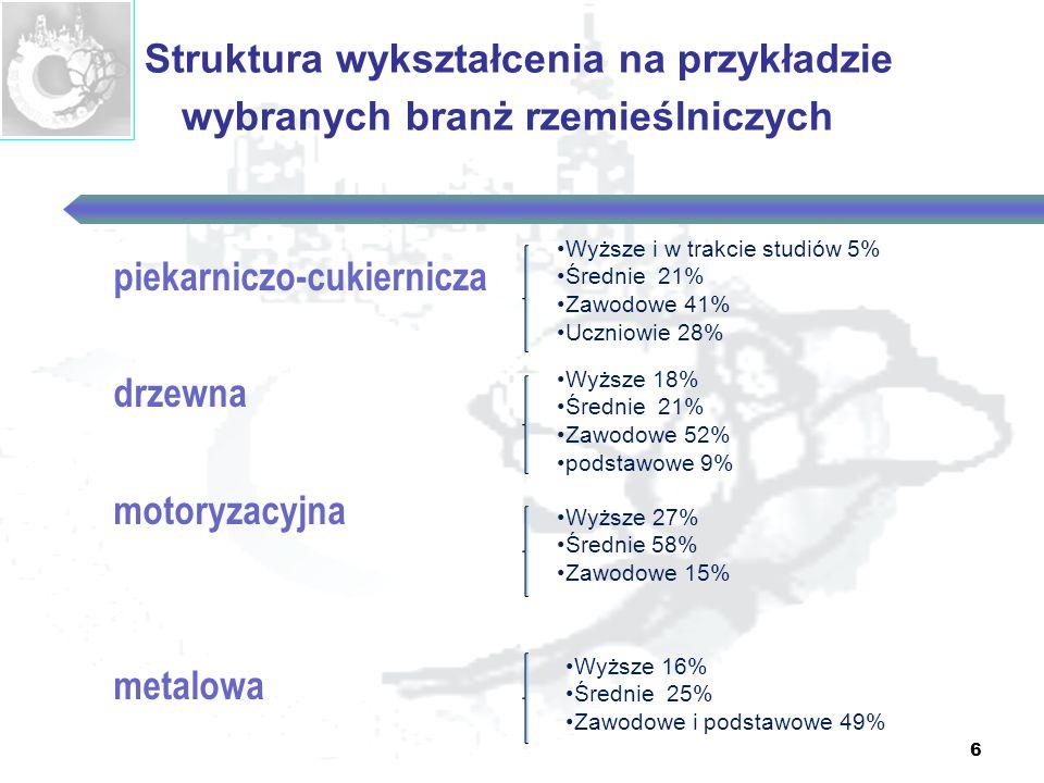 6 Struktura wykształcenia na przykładzie wybranych branż rzemieślniczych piekarniczo-cukiernicza drzewna motoryzacyjna metalowa Wyższe i w trakcie stu