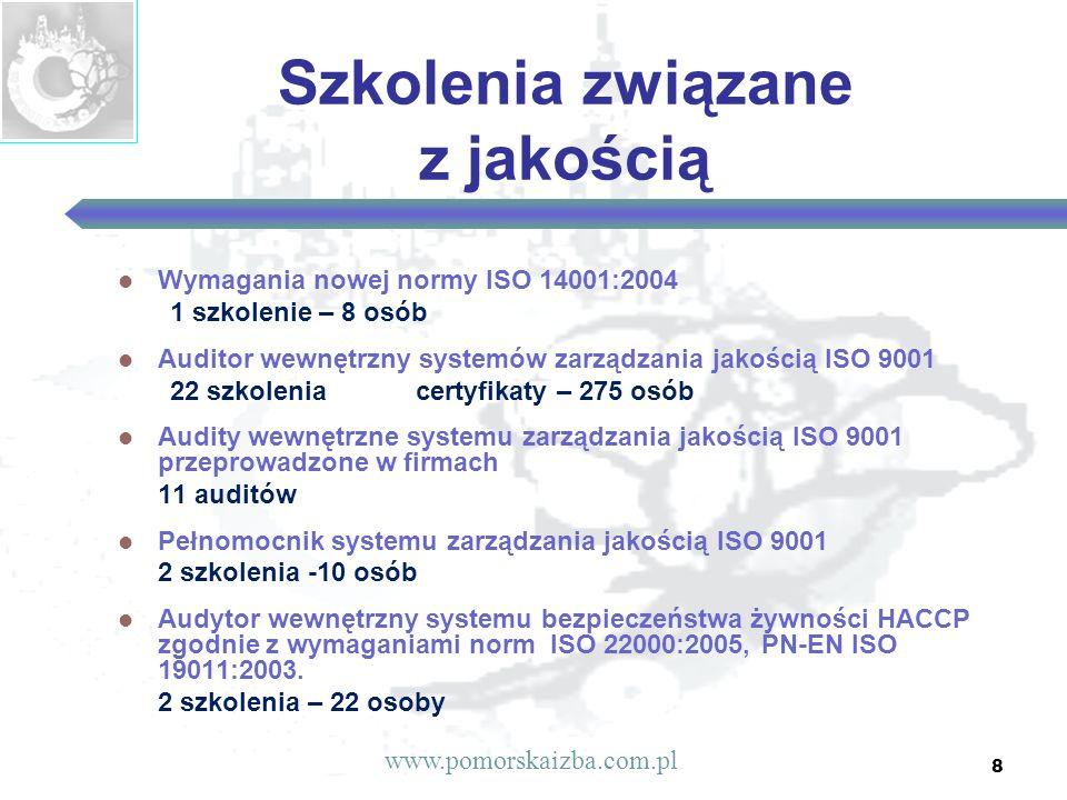 8 Szkolenia związane z jakością Wymagania nowej normy ISO 14001:2004 1 szkolenie – 8 osób Auditor wewnętrzny systemów zarządzania jakością ISO 9001 22 szkolenia certyfikaty – 275 osób Audity wewnętrzne systemu zarządzania jakością ISO 9001 przeprowadzone w firmach 11 auditów Pełnomocnik systemu zarządzania jakością ISO 9001 2 szkolenia -10 osób Audytor wewnętrzny systemu bezpieczeństwa żywności HACCP zgodnie z wymaganiami norm ISO 22000:2005, PN-EN ISO 19011:2003.