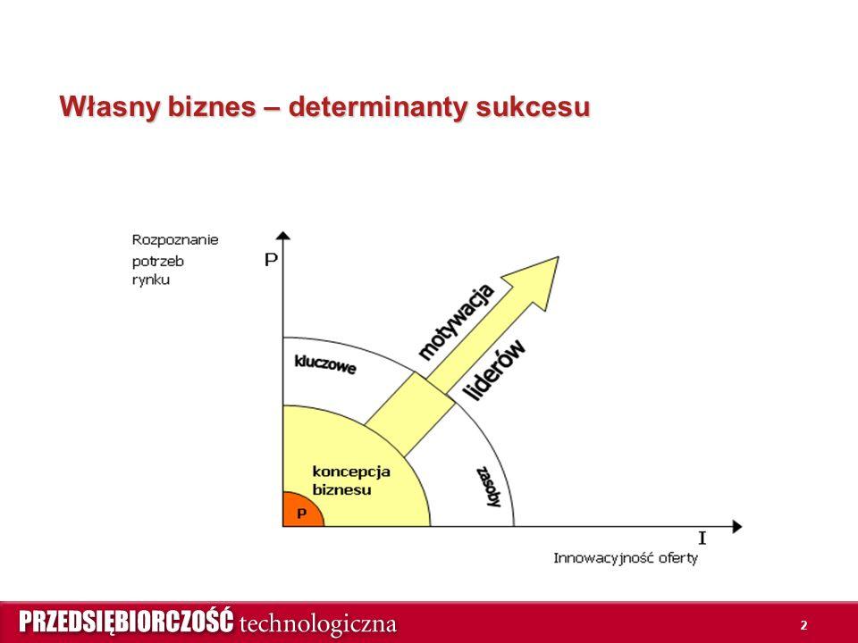 2 Własny biznes – determinanty sukcesu