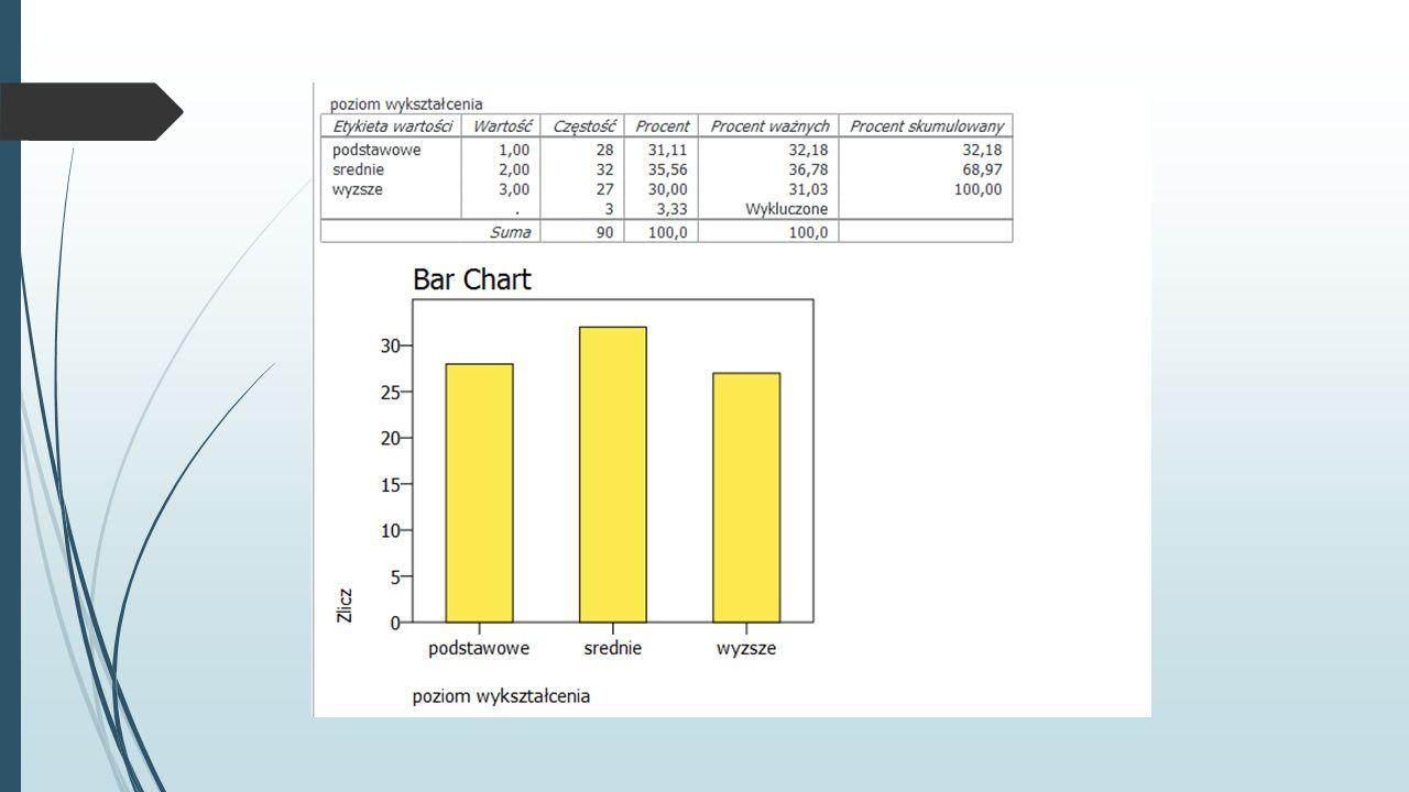 Wykres kołowy  Analiza->Opis statystyczny->Częstości  Wybieramy zmienną wykształcenie  Wykresy->Rysuj wykresy kołowe