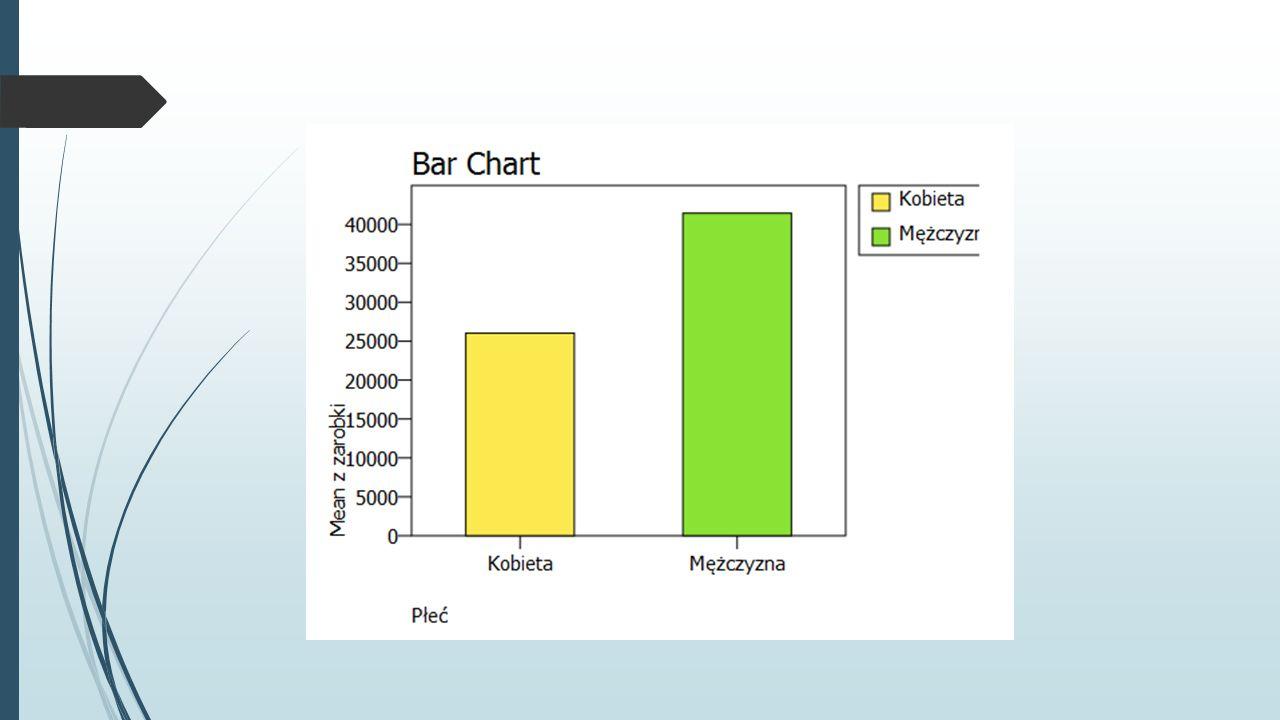 Ćwiczenie Wczytaj plik Dane o zatrudnieniu.sav.Dane o zatrudnieniu.sav  Narysuj wykres kołowy przedstawiający procentowy udział kobiet i mężczyzn w próbie.