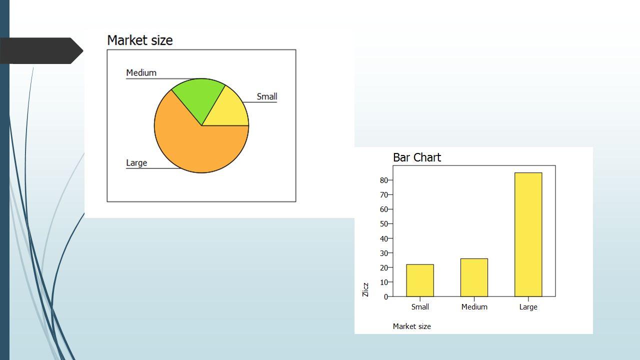 Ćwiczenie Na podstawie analizy 50 ofert turystycznych, w których proponowano wczasy w basenie Morza Śródziemnego w maju 2005 roku, uzyskano następujące dane dotyczące długości proponowanego wypoczynku (w dniach): 15 9 13 15 14 10 14 12 16 14 12 12 12 11 15 15 15 14 15 14 15 9 12 10 12 10 12 9 9 14 7 10 14 12 7 14 10 11 11 9 13 16 11 14 7 14 14 10 14 11 Podaj tabelę częstości.