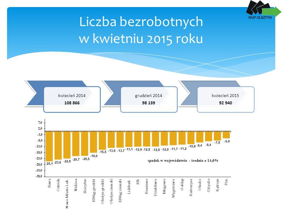 Liczba bezrobotnych w kwietniu 2015 roku kwiecień 2014 108 866 grudzień 2014 98 139 kwiecień 2015 92 940