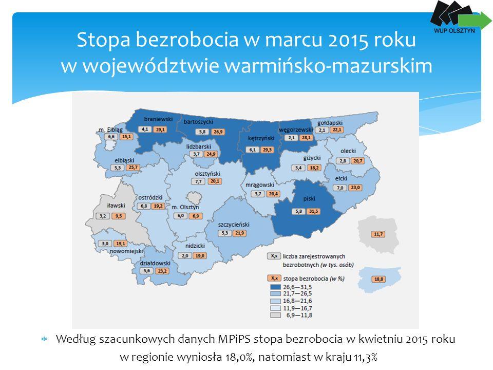 Stopa bezrobocia w marcu 2015 roku w województwie warmińsko-mazurskim  Według szacunkowych danych MPiPS stopa bezrobocia w kwietniu 2015 roku w regionie wyniosła 18,0%, natomiast w kraju 11,3%